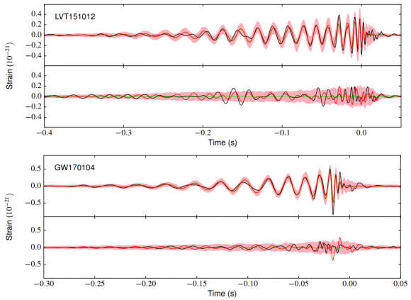 Dibujo20171103 gravitational wave waveforms lvt151012 gw170104 arxiv 1711 00347