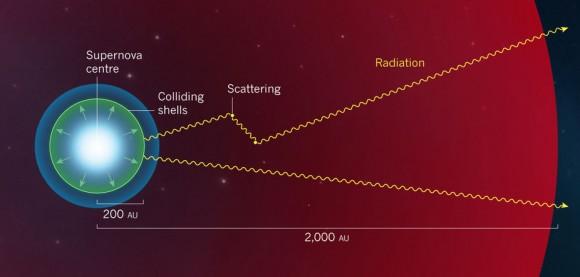 Dibujo20171113 A pulsational pair-instability supernova nature 551173a-f1