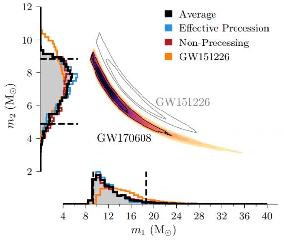 Dibujo20171116 Posterior probability binary component masses GW170608 arxiv1711 05578