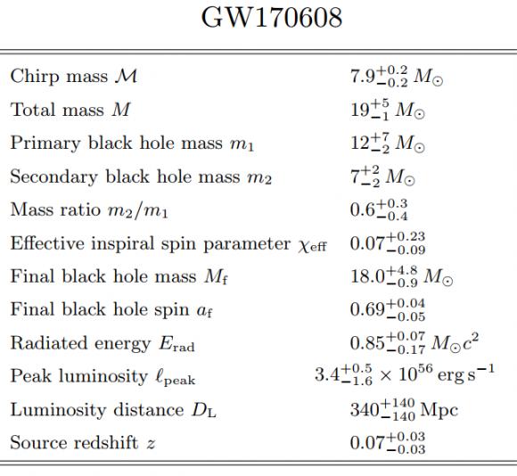 Dibujo20171116 Source properties for GW170608 arxiv1711 05578