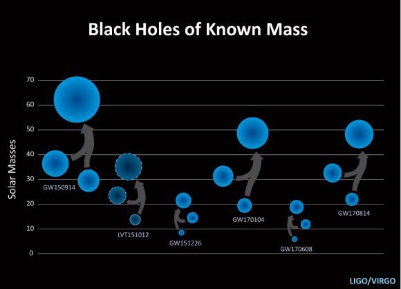 Dibujo20171116 black holes known mass ligo virgo