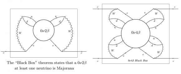 Dibujo20171117 0n2b majorana neutrino 0n4b dirac neutrino theorems arxiv 1711 06181