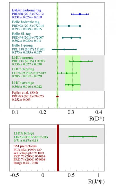 Dibujo20171117 lhcb R_JPsi_s anomalies