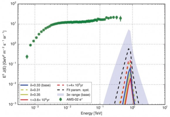 Dibujo20171120 Estimated positron energy flux at Earth from Geminga compared with AMS-02 science aan4880
