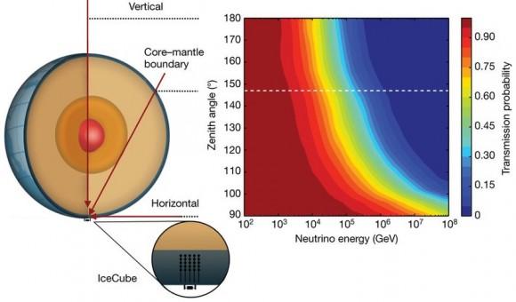 Dibujo20171122 IceCube neutrino absorption in the Earth nature24459-f2