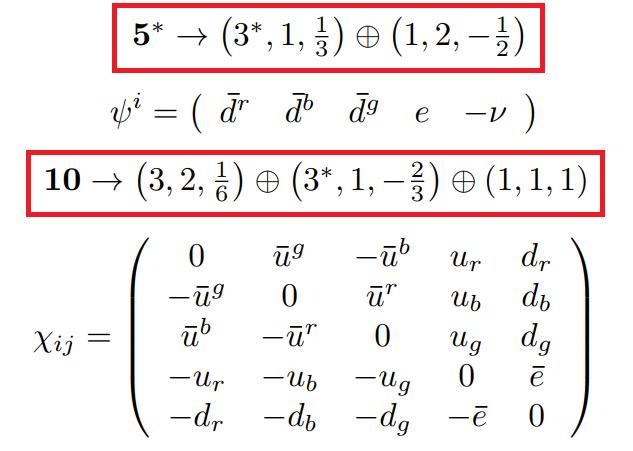 Gran unificación de las tres familias de partículas en una teoría ...