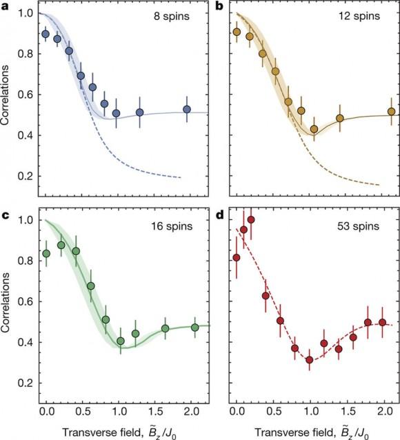 Dibujo20171129 Two-body correlations 53-qubit quantum simulator nature24654-f3