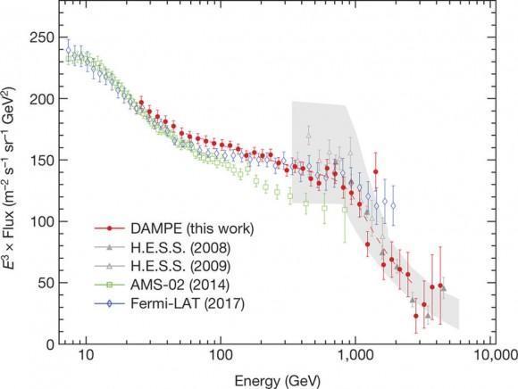 Dibujo20171129 break TeV cosmic-ray spectrum electrons positrons nature24475-f2