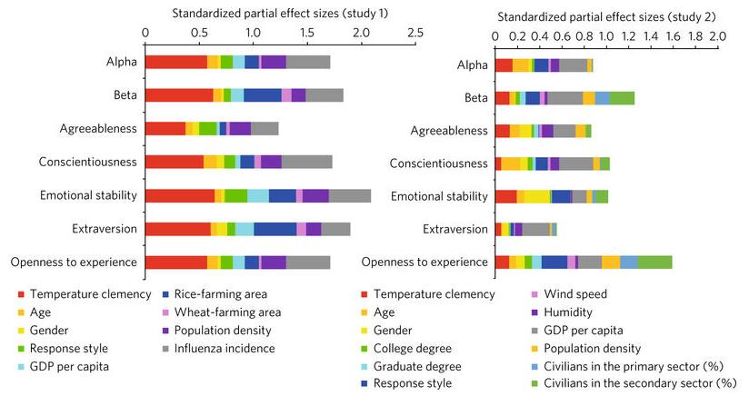 Dibujo20161206 china eeuu alpha beta study climate influence