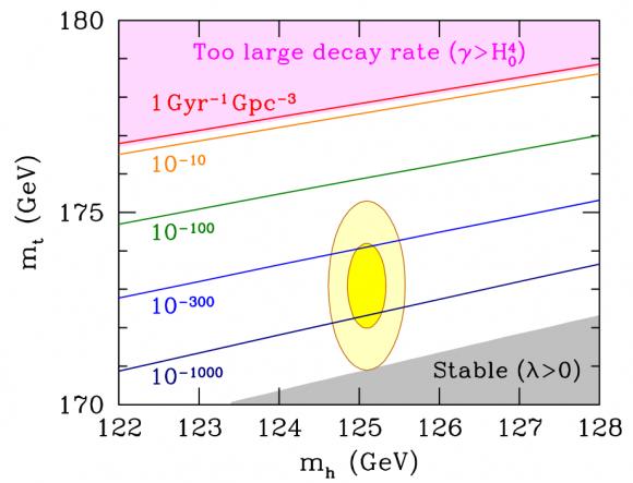 Dibujo20171201 vaccum stability top-higgs plane arXiv 1707 09301 PRL 211801