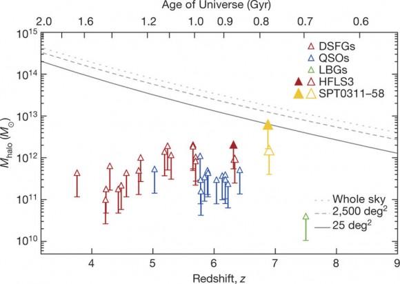 Dibujo20171206 Halo masses for rare high-redshift massive galaxies nature24629-f3