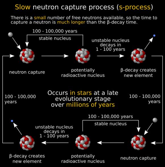 Dibujo20171208 slow neutron capture process s-process Jonas Lippuner Los Alamos National Laboratory