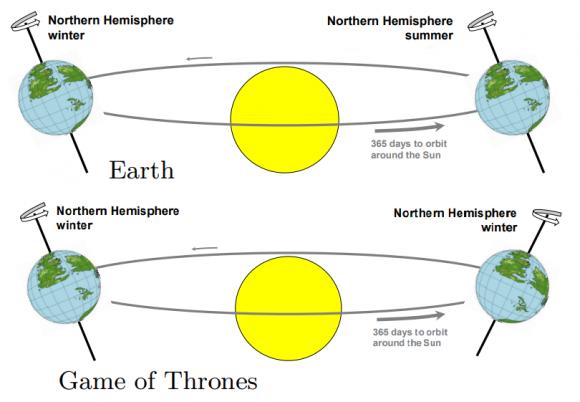 Dibujo20171226 earth vs game of thrones winter Samwell Tarly