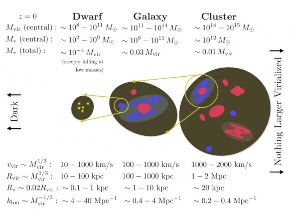 Dibujo20180101 Dark matter halo scales relative to galaxy scales arxiv 1712 06615