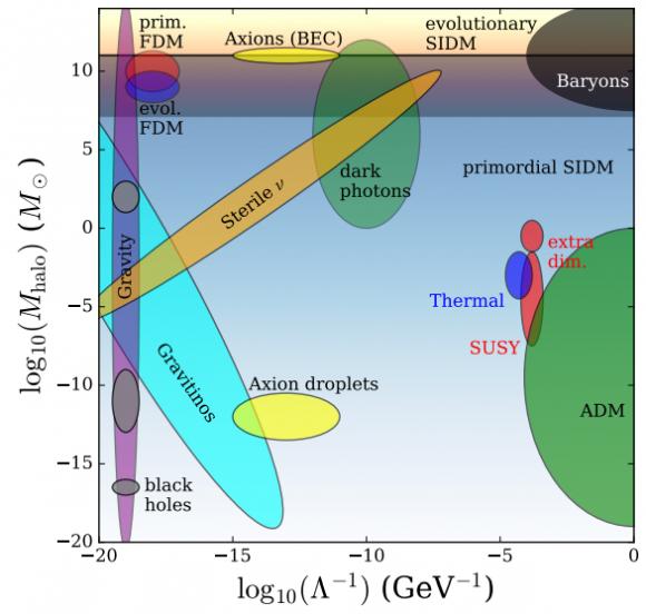 Dibujo20180101 astrophysical particles in dark matter models arxiv 1712 06615