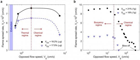 Dibujo20180111 measured flame-spread rate flow velocity microgravity Scientific Reports 41598_2017_18398