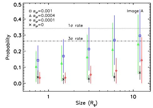 Dibujo20180208 Model probabilities Fe Kalpha line microlensing magnification map arxiv 1802 00049