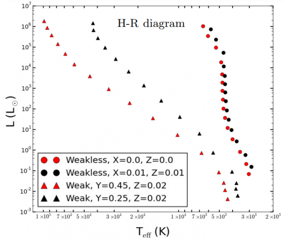 Dibujo20180208 star h-r diagram arxiv 1801 06081