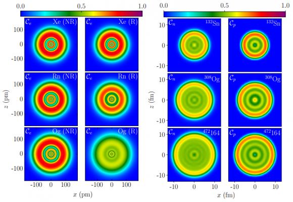 Dibujo20180212 electron localization functionNR vs R Xe Rn Og nucleon localization function Sn Og 164 PRL 101103 PhysRevLett 120 053001