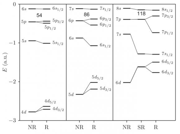 Dibujo20180212 nr and sr orbital energy leves Xe Rn Og PRL 101103 PhysRevLett 120 053001
