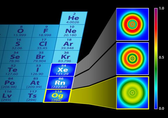 Dibujo20180212 oganesson electronic structure is smooth Credit P Jerabek et al and APS Alan Stonebraker