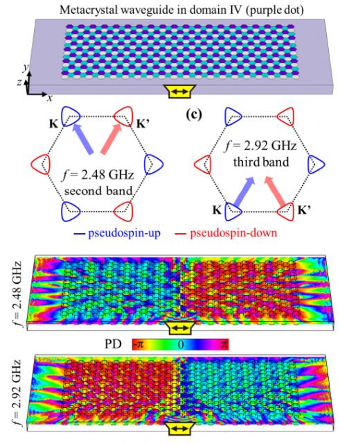 Dibujo20180216 photonic valley hall effect bulk metacrystal waveguide arxiv 1709 05190