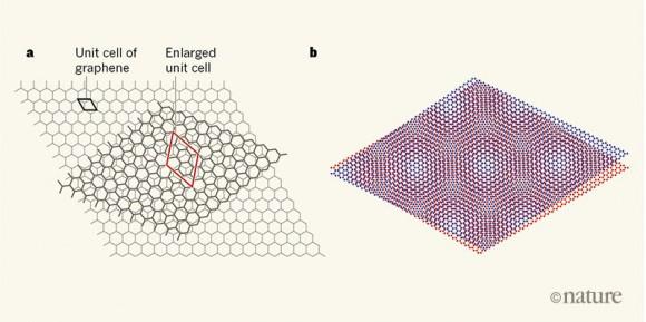 Dibujo20180305 bilayer graphene magical angle superconductor nature com d41586-018-02660-4_15507052