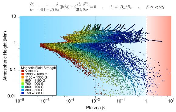 Dibujo20180305 e degree of force-freeness of active region NOAA 12146 nature physics 41567_2018_58