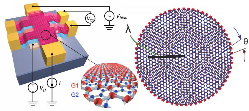 Resultado de imagen de El grafeno superconductor
