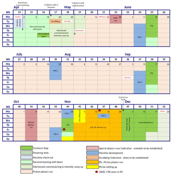 Dibujo20180313 schedule lhc operation 2018 cern org