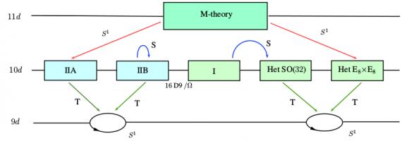 Dibujo20180316 string theory dualities