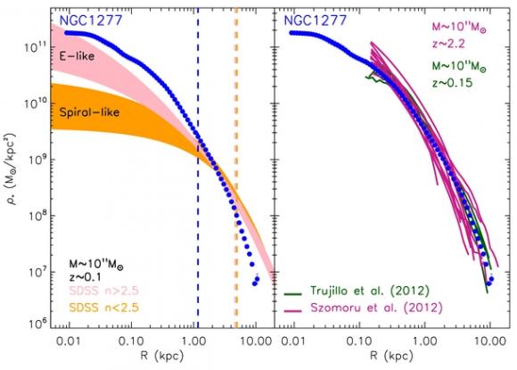 Dibujo20180322 Circularized stellar mass density profile of NGC 1277 iop doi 10 1088 2041-8205 780 2 L20