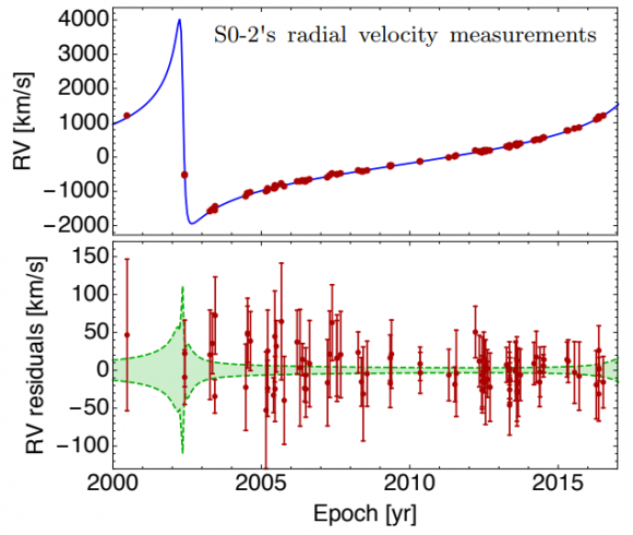 Dibujo20180326 so-2 radial velocity measurements arxiv 1709 04890