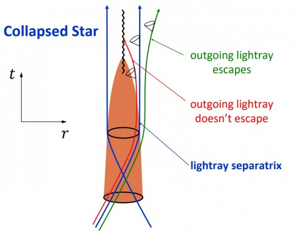 Dibujo20180331 collapsed star emparan slides