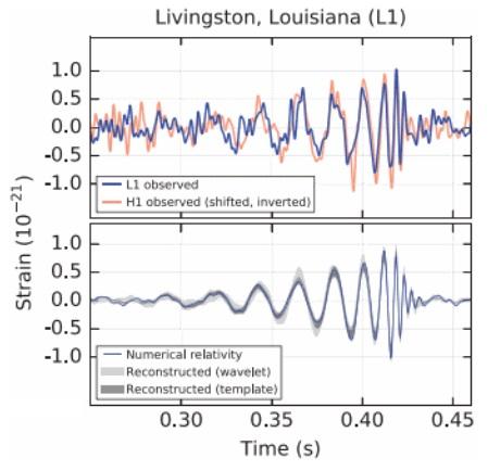Dibujo20180331 gravitational waves ligo emparan slides
