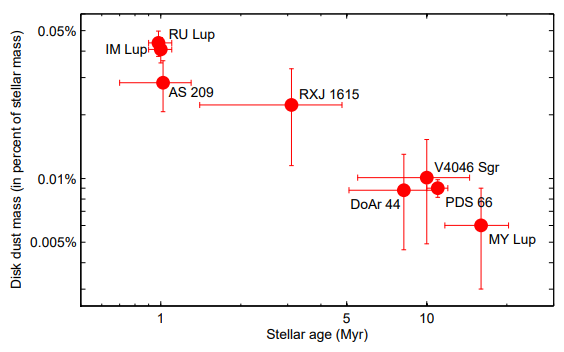Dibujo20180304 dust mass relative to stellar mass versus source age sphere eso arxiv 1803 10882