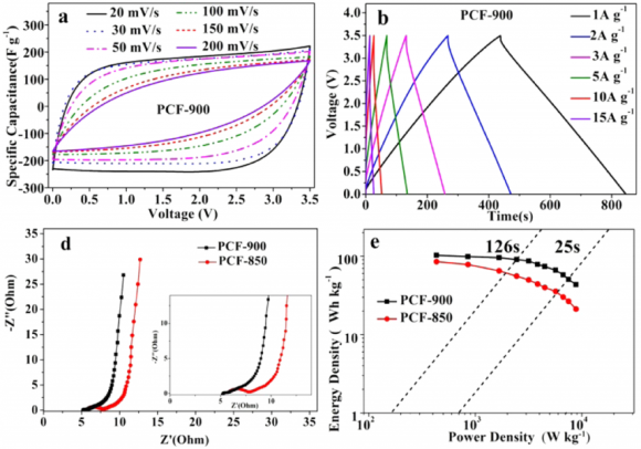 Dibujo20180406 Electrochemical performance of PCF-900 and PCF-850 in a two-electrode cell using the EMIMBF4 electrolyte acs doi 10 1021 acsami 7b07746