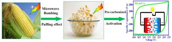 Dibujo20180406 synthesis process for the popcorn-derived carbon flakes acs doi 10 1021 acsami 7b07746