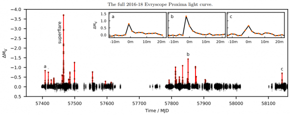 Dibujo20180409 full 2016-2018 evryscope proxima light curve arxiv 1804 02001