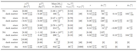 Dibujo20180422 results gravitatoinal lensing arxiv 1708 04245