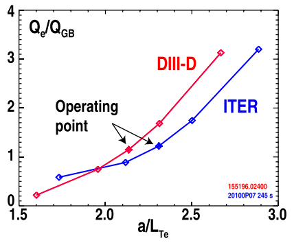 Dibujo20180429 Electron energy flux response in DIII-D and ITER doi 10 1063 1 5011387