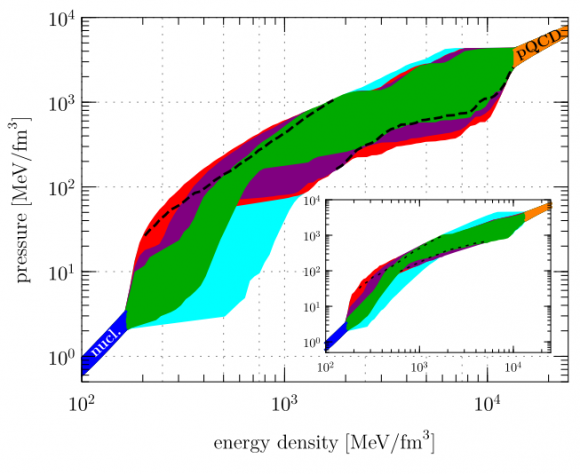 Dibujo20180505 ensemble of neutron-star-matter equations of state doi 10 1103 PhysRevLett 120 172703