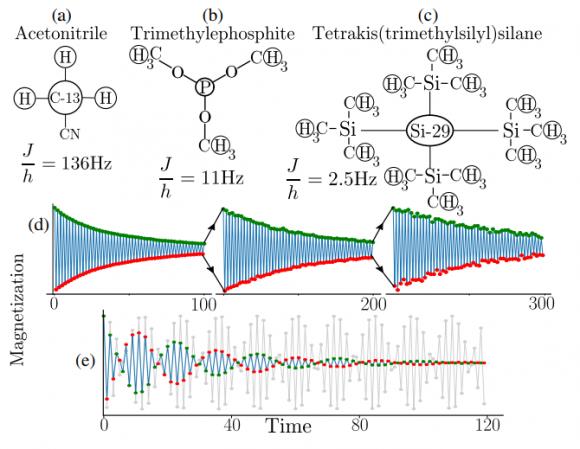 Dibujo20180506 Molecules used in experiments PhysRevLett 120 180602