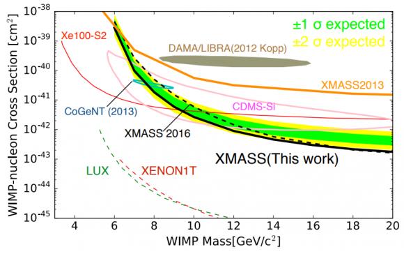 Dibujo20180529 xmass dark matter limits arxiv 1801 10096