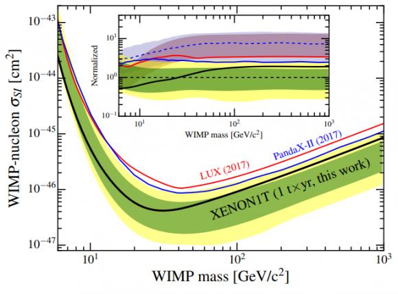 Dibujo20180601 xenon1t vs lux pandax-ii exclusion results dark matter arxiv 1805 12562