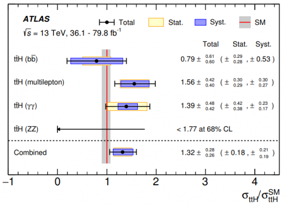 Dibujo20180604 Combined ttH production cross section higgs atlas lhc cern arxiv 1806 00425