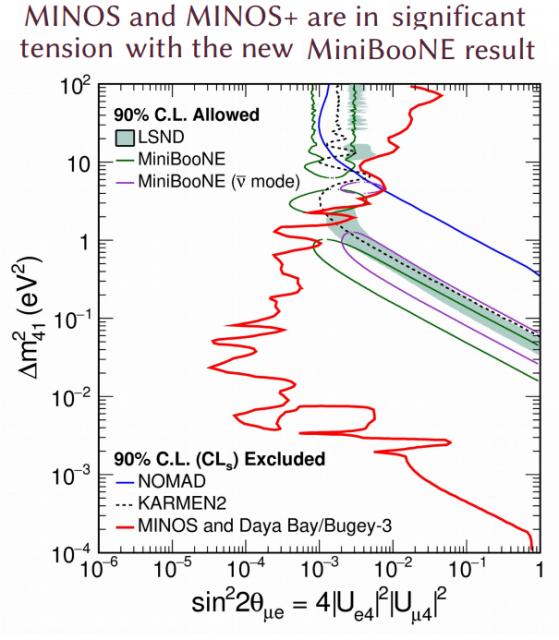 Dibujo20180604 minos minosplus exclusion miniboone lsnd signal at neutrino 2018