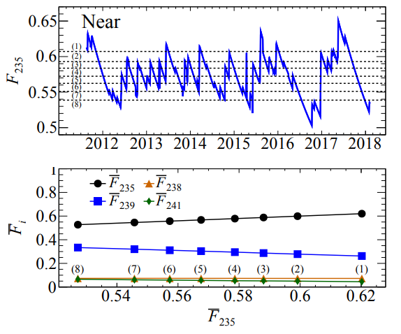 Dibujo20180605 effective u235 daily fission fraction near detector arxiv 1806 00574