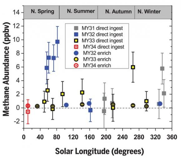 Dibujo20180608 methane abundance ppbv solar longitude degrees curiosity science mag 360 6393 1093