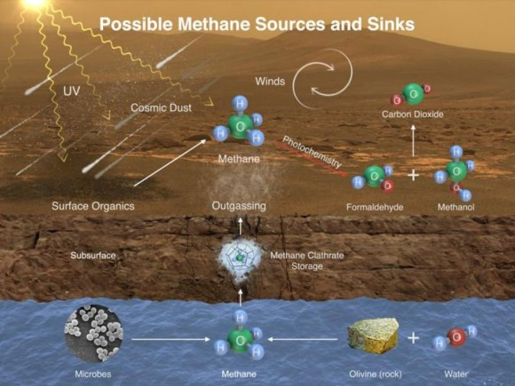 Dibujo20180608 possible mars methane sources and sinks nasa jpl caltech via forbes com startswithabang